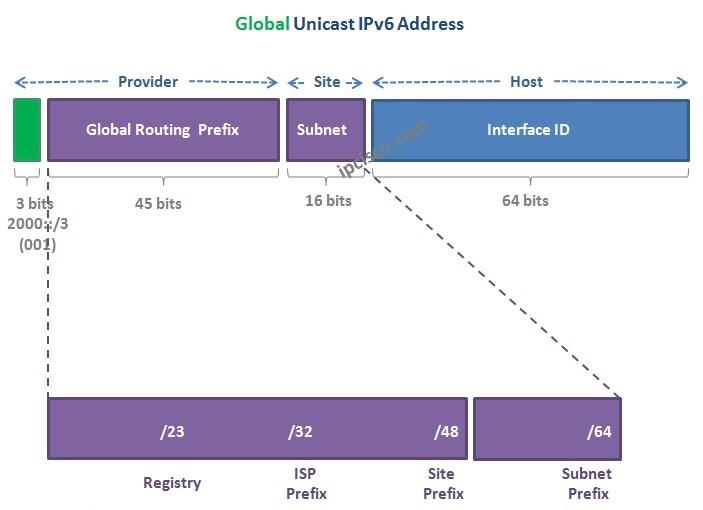 Global-Unicast-IPv6-Address-2