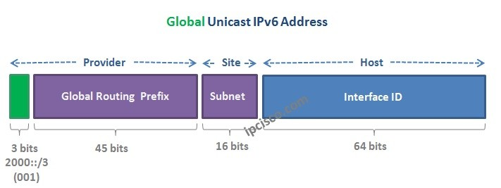 Global-Unicast-IPv6-Address