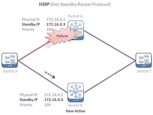 HSRP-standby-to-active