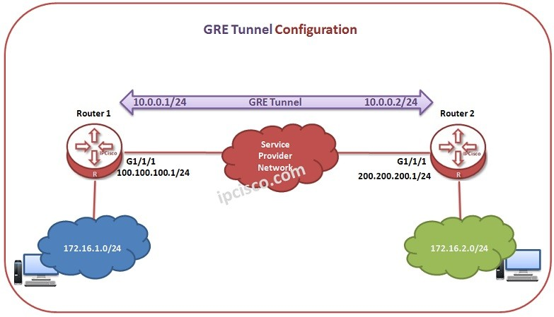 Huawei-gre-tunnel-example