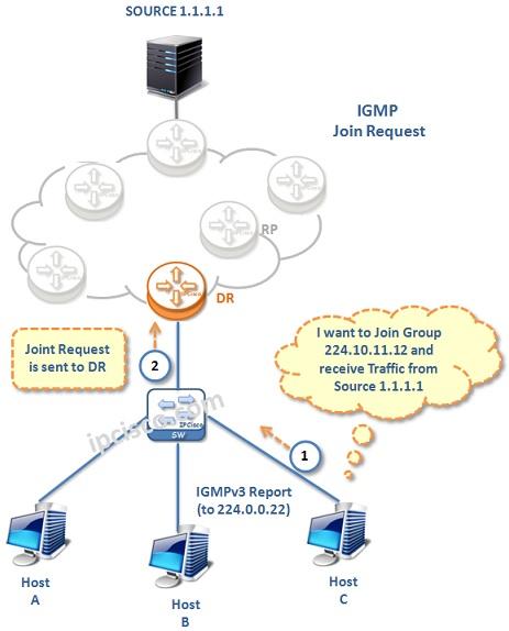 IGMP-Join-Request