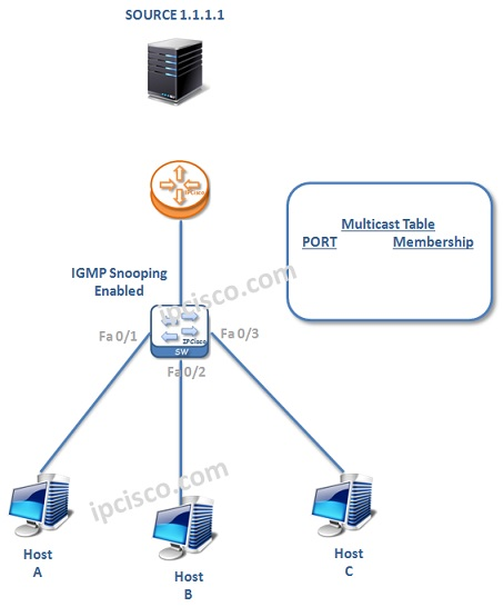IGMP-example-0