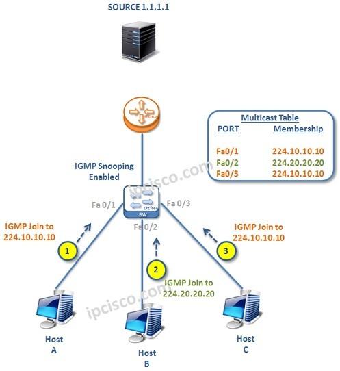 IGMP-example-1