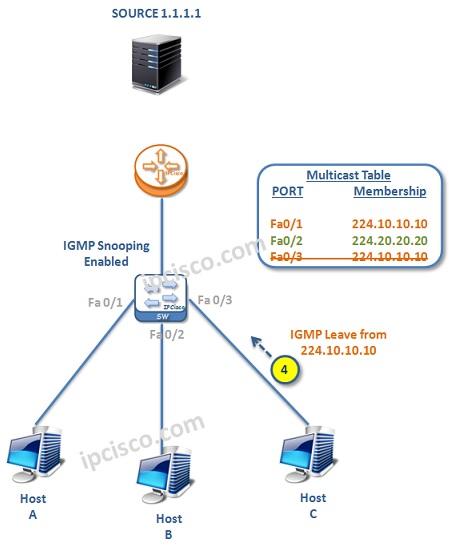 IGMP-example-2