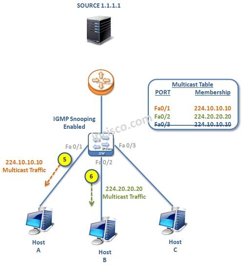 IGMP-example-3