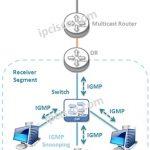 IGMP-overview