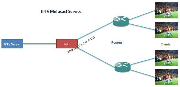 IPTV multicast