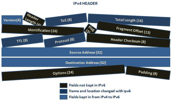 IPv4-Header