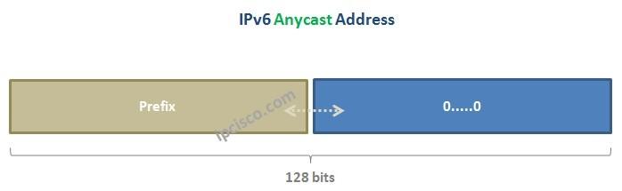 IPv6-Anycast-Address