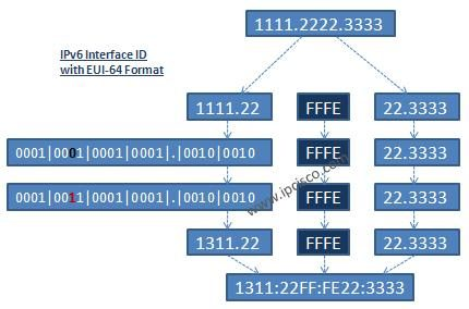 IPv6 Interface ID with EUI64 Format