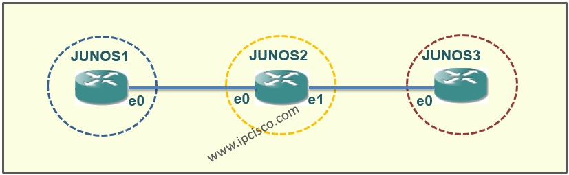 Juniper Static Route GNS3 Configuration Example
