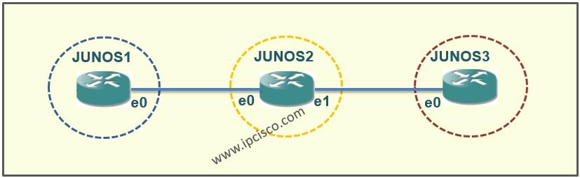 Static Route Configuration on Juniper Routers ⋆ https://ipcisco com