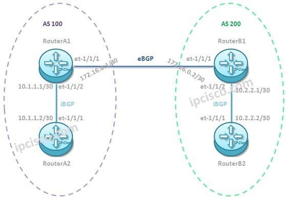 Juniper-BGP-configuration-example