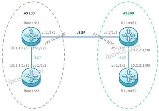 Juniper-BGP-configuration-example
