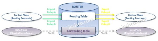 Routing Policy Configuration on Juniper Routers ⋆ https