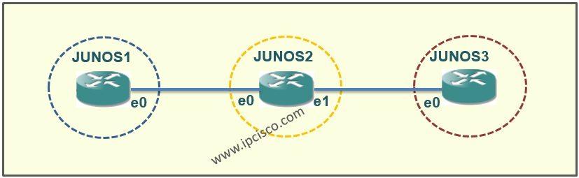 Juniper Static Configuration