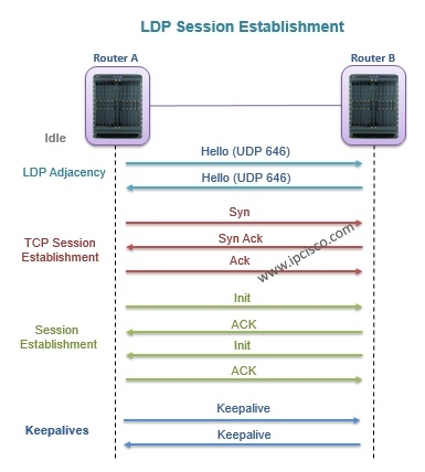 LDP session establishment, LDP messages