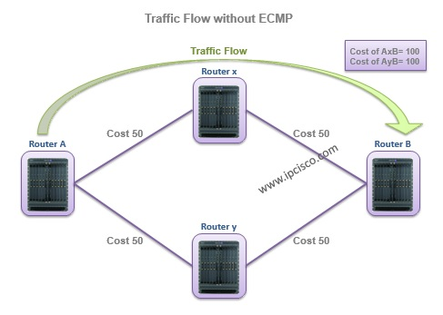 Traffic Flow without ECMP, alcatel-lucent service routers, SR 7750