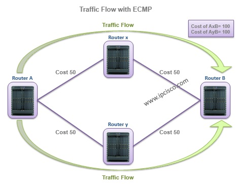 Traffic Flow with ECMP, alcatel-lucent service routers, SR 7750