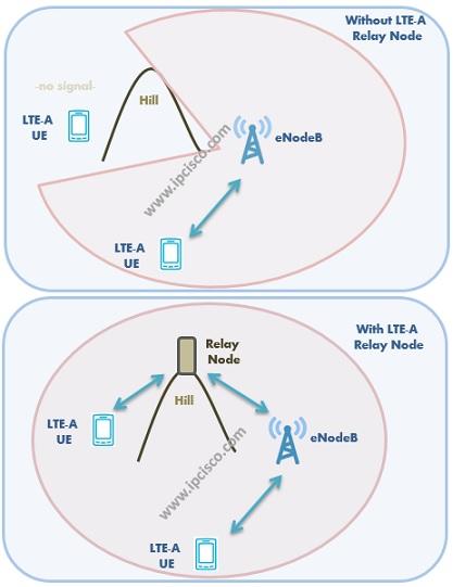 LTE-A Relay Node