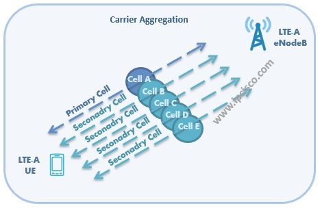 LTE-A Carrier Aggregation