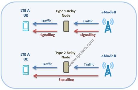 LTE-A Relay Node Types