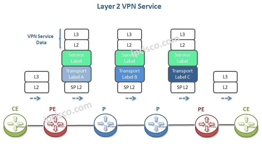 MPLS VPN Labelling | http://ipcisco com