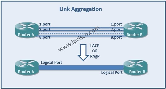 Link-Aggregation-Cisco