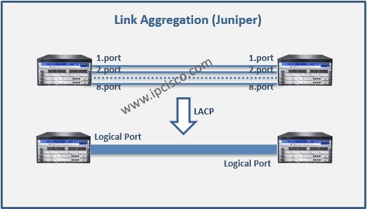 Link-Aggregation-Juniper