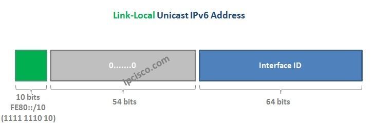 Link-Local-IPv6-Address