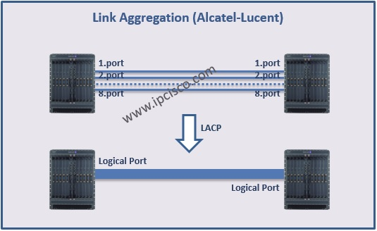Link Aggregation Example Topology on Alcatel-Lucent SR 7750, JUNOS