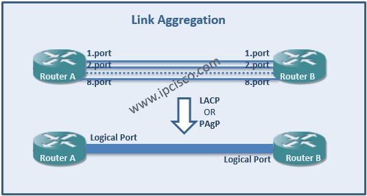 Link Aggregation on Cisco Devices, LACP, PAgP