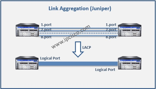 Link Aggregation Example Topology on Juniper, JUNOS