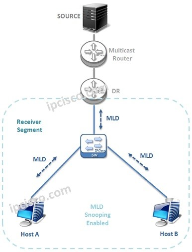 MLD-topology