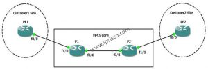 MPLS Enabling on Cisco IOS