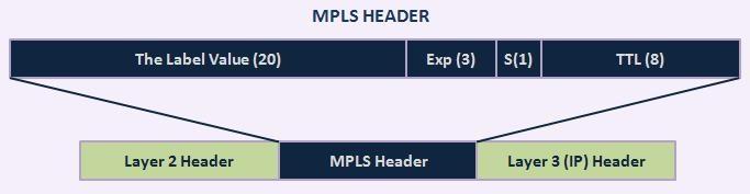 MPLS Header