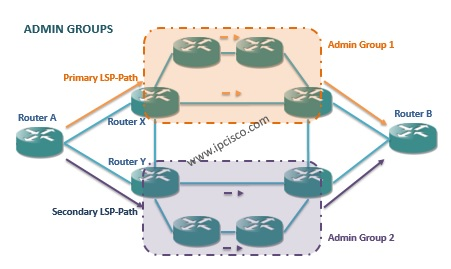 Admin Groups, primary path, secondary path,MPLS Recovery