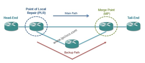 mpls point of local repair (PLR) and merge point(MP),MPLS Recovery