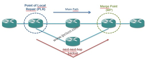 mpls node protection next-next-hop backup,MPLS Recovery