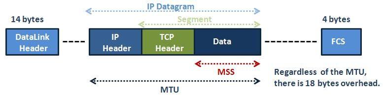 TCP Header MSS and MTU
