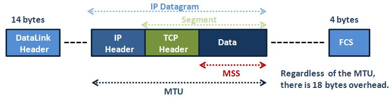 TCP Header MSS and MTU