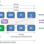 Multicast-MAC-addres-creation