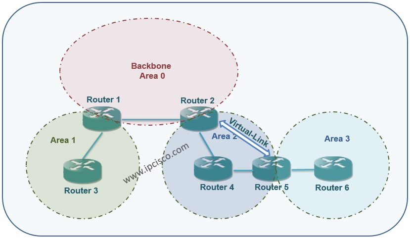OSPF Example Topology