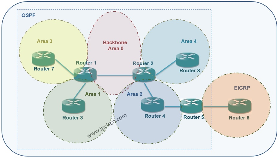 OSPF Area Types Example Topology, Stub, Totally-Stub, NSSA, Totatlly NSSA