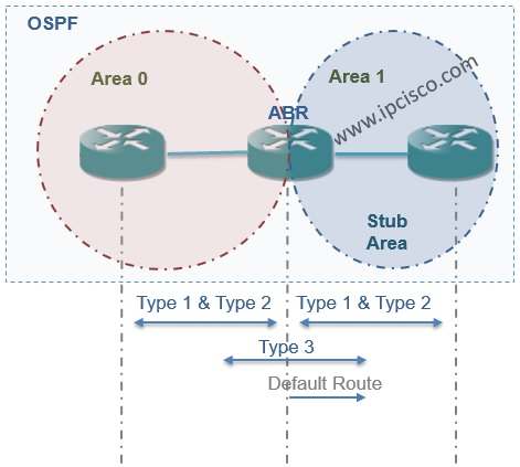 OSPF Stub Area with Accepted LSAs