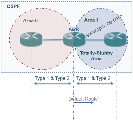 OSPF Totally-Stubby Area with Accepted LSAs
