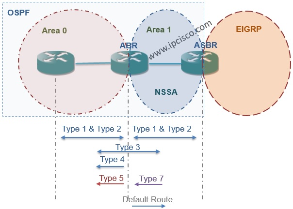 OSPF NSSA with Accepted LSAs
