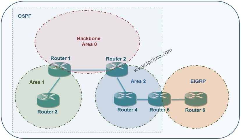 OSPF Area Types