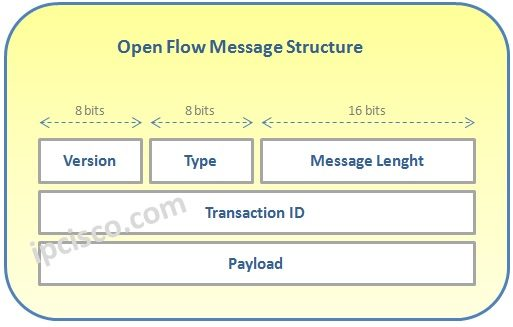 Open-Flow-Message