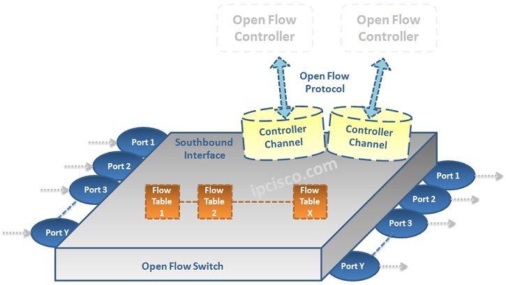 Open-Flow-Switch